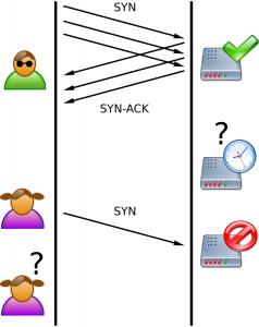 Schéma du SYN flood. L'attaquant (Oscar) envoie une série de paquets mais laisse les connexions semi-ouvertes. La file d'attente du serveur se remplit et le nouveau client (Alice) ne peut plus se connecter
