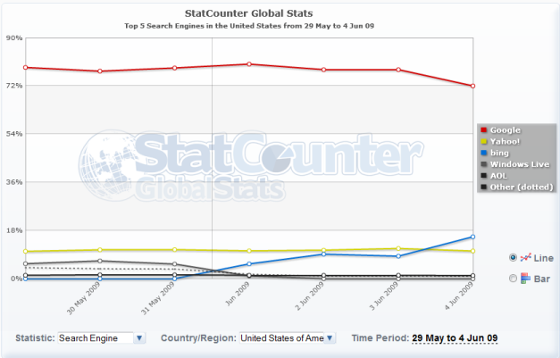 StatCounter - Démarrage de Bing