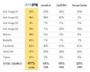 punyPNG - Comparaison des compressions face à ses concurrents
