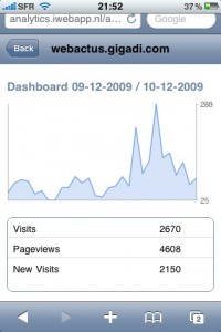 Graphique de Google Analytics sur iPhone