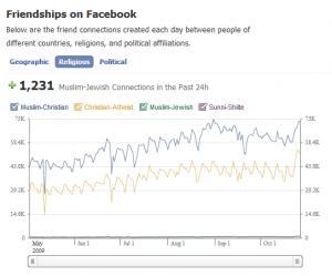 Peace on facebook - Nombre de connexions suivant la religion