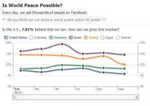 Peace on Facebook - Stats sur la paix dans le monde