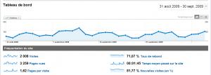 WebActus en Stats pour le mois de septembre 2009