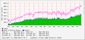 OVH_network_stat_20091113_16all