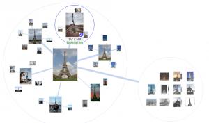Google Image Swirl - Enchainement
