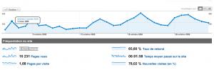 Statistiques de WebActus pour le mois d'Octobre