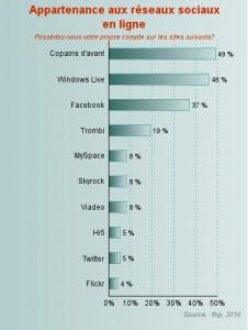 Statistiques réseaux sociaux en France