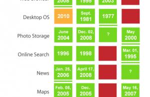 Comparatif Google, Microsoft, Apple et Yahoo!