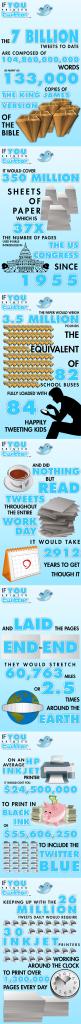 if you printed twitter - Twitter en image et en chiffres
