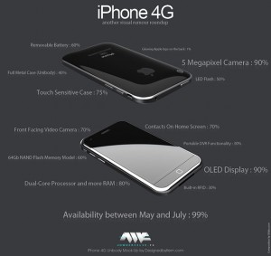 Rumeurs sur l'iPhone 4G