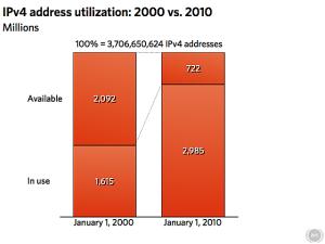 Consommation IPv4 entre 2000 et 2010