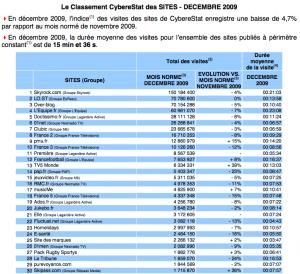 Fréquentation des sites français en décembre 2009