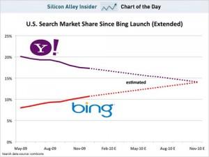 Utilisation de Yahoo! et Bing d'après ComScore