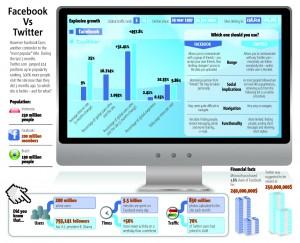 Comparaison Twitter vs Facebook
