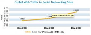 Temps passé sur les réseaux sociaux par mois et par personne