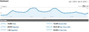 Webactus en Stats pour janvier 2010