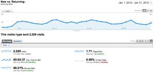 Statistiques visiteurs fidèle à WebActus
