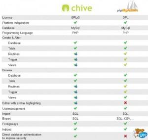Chive versus PhpMyAdmin