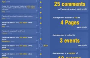 Histoire de Facebook