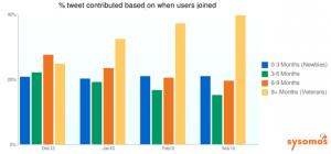 Nombre de Tweets par mois et par type d'utilisateur