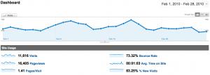 WebActus - Statistiques Février 2010