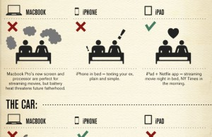 Comment utiliser votre iPad
