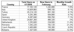 Statistiques inscription Facebook