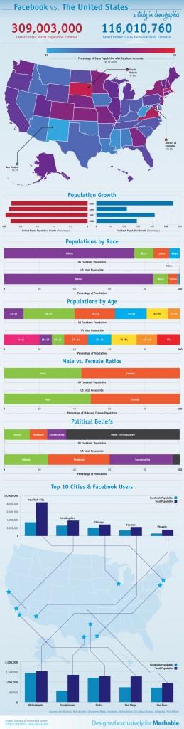 Statistiques américaines sur les habitudes de Facebook