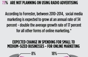 Gestion des réseaux sociaux par les PME