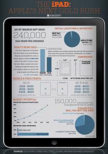 L'iPad en chiffres et en statistiques