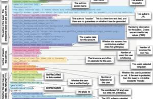 Structure d'un Tweet