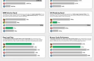 Performances des navigateurs web