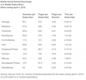 Statistiques internet mobile et réseaux sociaux