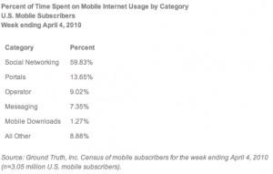 Statistiques d'utilisation d'internet
