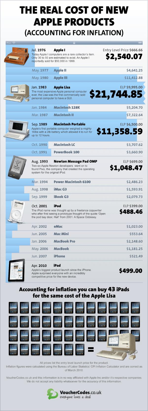 Tarif des produits Apple de 1976 à 2010