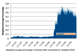 Traffic de MegaUpload