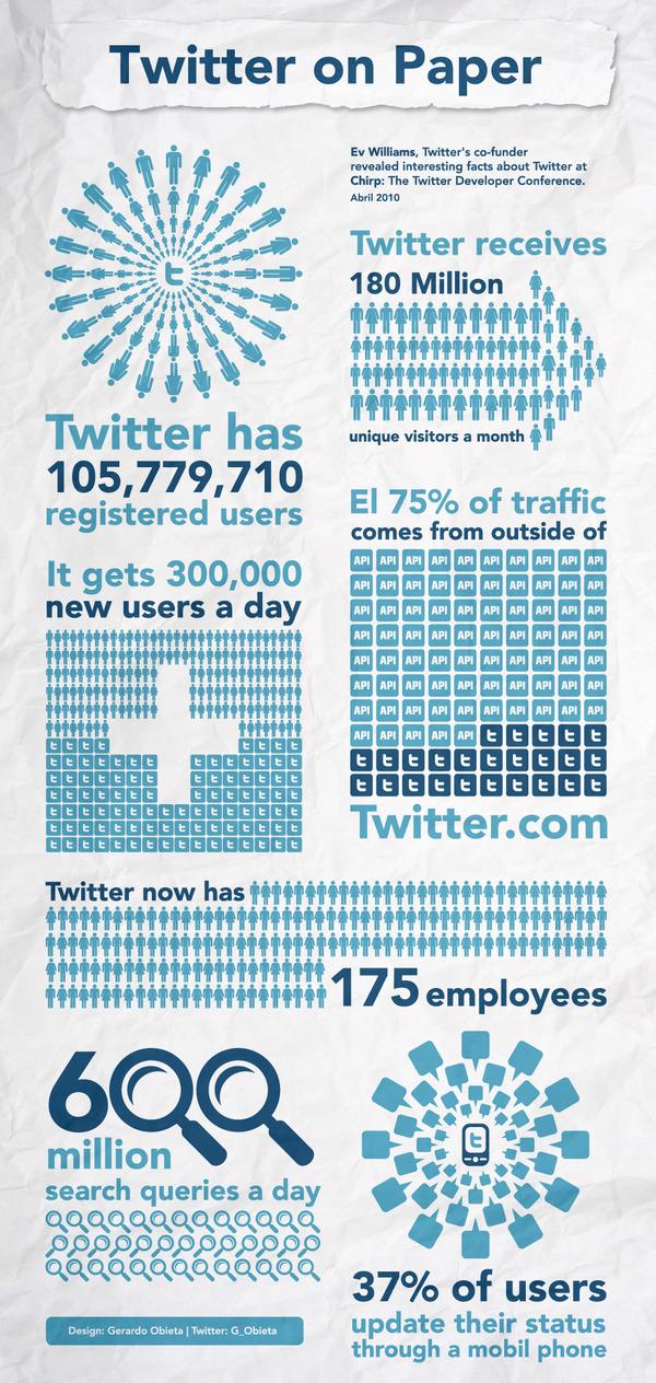 Statistiques Twitter données à la conférence Chirp