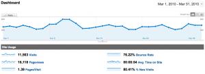 WebActus en Stats pour Mars 2010