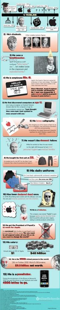 15 choses sur Steve Jobs