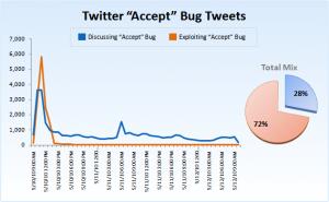 Utilisation de la faille Accept de Twitter