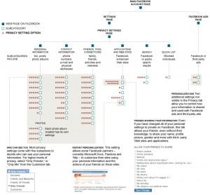 Architecture de la gestion de votre vie privée sur Facebook