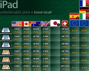Prix de l'iPad suivant les taxes et ramener en euro