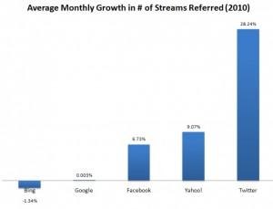 Statistiques à propos des programmes qui redirigent sur des vidéos