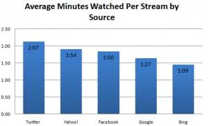 Temps moyen passé sur les vidéos