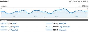 WebActus en statistiques Avril 2010