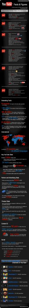 Youtube en chiffres et en image
