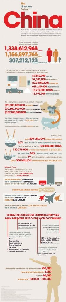 Statistiques sur la Chine