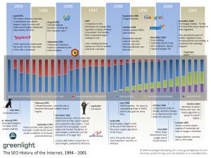 L'histoire du SEO de 1994 à 2001