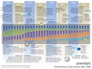 L'histoire du SEO de 2002 à 2009