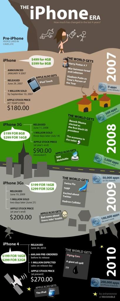 L'histoire de l'iPhone